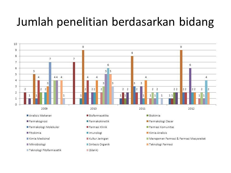Jumlah penelitian berdasarkan bidang