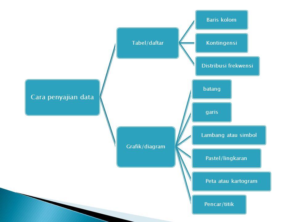 Cara penyajian data Tabel/daftar Baris kolomKontingensiDistribusi frekwensi Grafik/diagram batanggarisLambang atau simbolPastel/lingkaranPeta atau kar