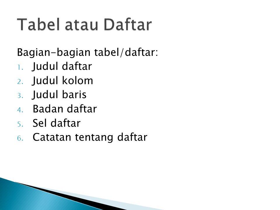 Bagian-bagian tabel/daftar: 1. Judul daftar 2. Judul kolom 3. Judul baris 4. Badan daftar 5. Sel daftar 6. Catatan tentang daftar