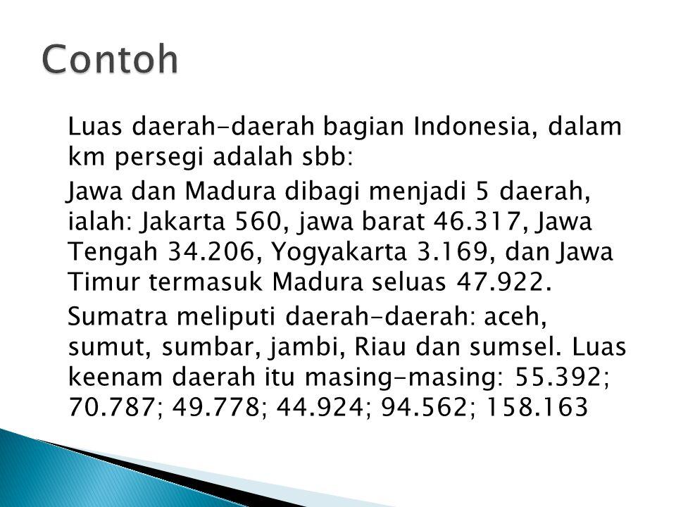 Luas daerah-daerah bagian Indonesia, dalam km persegi adalah sbb: Jawa dan Madura dibagi menjadi 5 daerah, ialah: Jakarta 560, jawa barat 46.317, Jawa