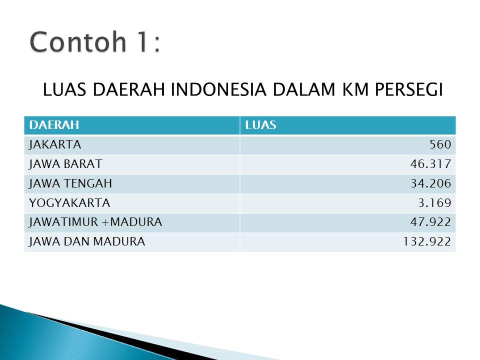 LUAS DAERAH INDONESIA DALAM KM PERSEGI DAERAHLUAS JAKARTA560 JAWA BARAT46.317 JAWA TENGAH34.206 YOGYAKARTA3.169 JAWATIMUR +MADURA47.922 JAWA DAN MADUR