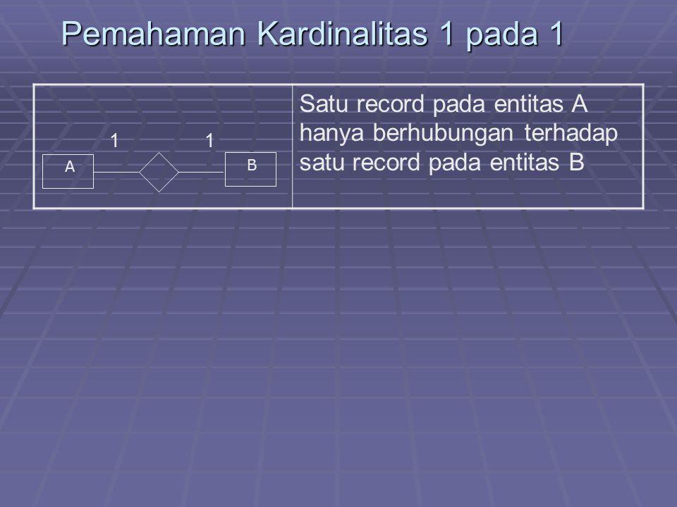 Pemahaman Kardinalitas 1 pada 1 1 Satu record pada entitas A hanya berhubungan terhadap satu record pada entitas B A B