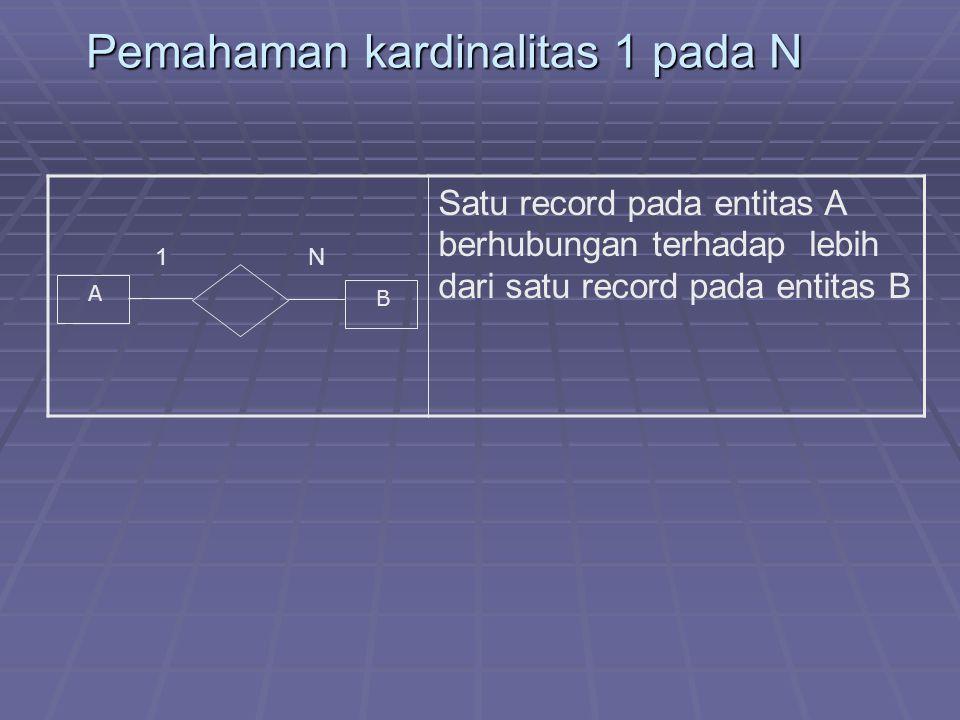 Pemahaman kardinalitas 1 pada N 1 N Satu record pada entitas A berhubungan terhadap lebih dari satu record pada entitas B A B