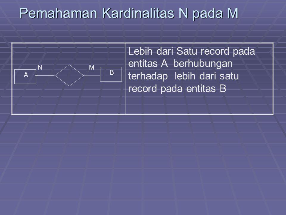 Pemahaman Kardinalitas N pada M N M Lebih dari Satu record pada entitas A berhubungan terhadap lebih dari satu record pada entitas B A B