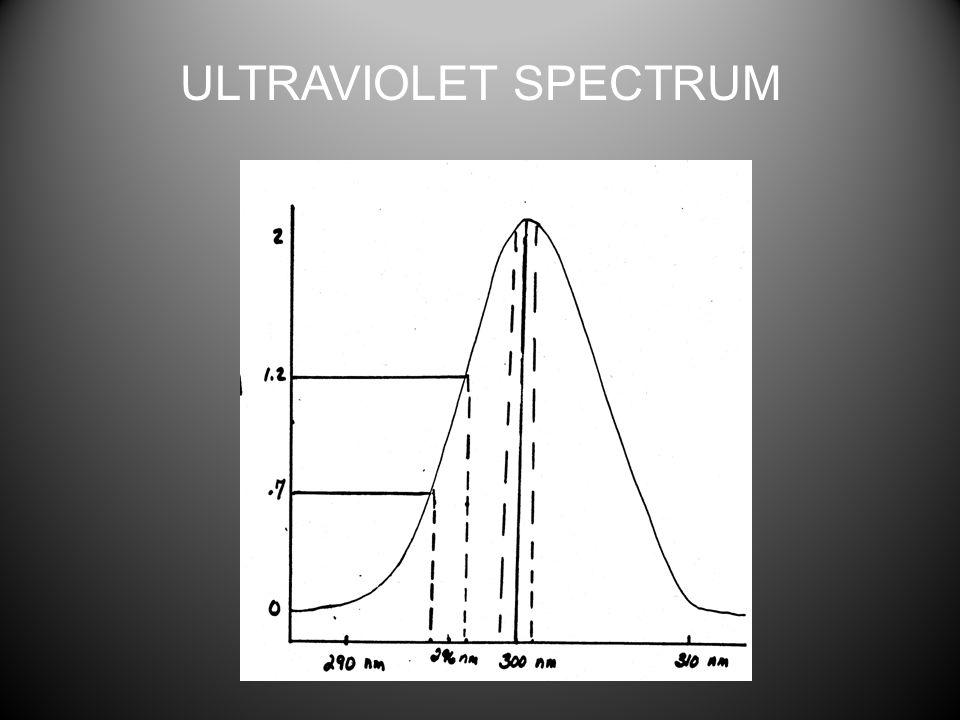 ULTRAVIOLET SPECTRUM