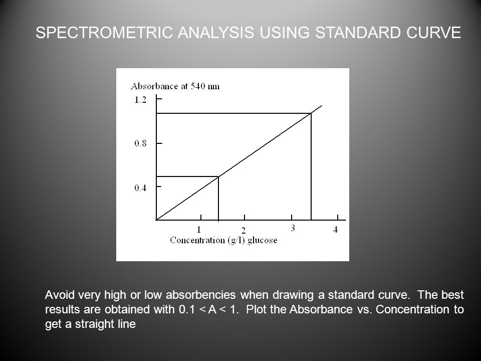 SPECTROMETRIC ANALYSIS USING STANDARD CURVE Avoid very high or low absorbencies when drawing a standard curve.