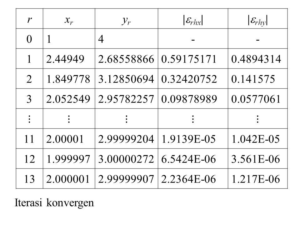 Latihan Selesaikan sistem persamaan non-linier berikut dengan metode iterasi Seidel.