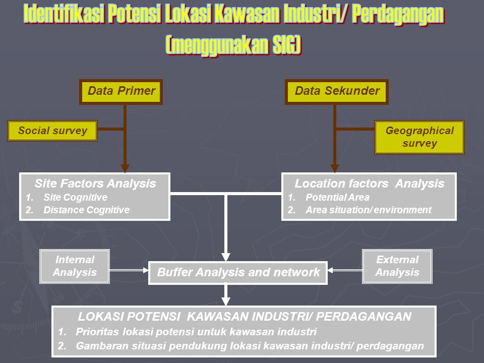 Data PrimerData Sekunder Social surveyGeographical survey Site Factors Analysis 1.Site Cognitive 2.Distance Cognitive Location factors Analysis 1.Potential Area 2.Area situation/ environment Buffer Analysis and network Internal Analysis External Analysis LOKASI POTENSI KAWASAN INDUSTRI/ PERDAGANGAN 1.Prioritas lokasi potensi untuk kawasan industri 2.Gambaran situasi pendukung lokasi kawasan industri/ perdagangan