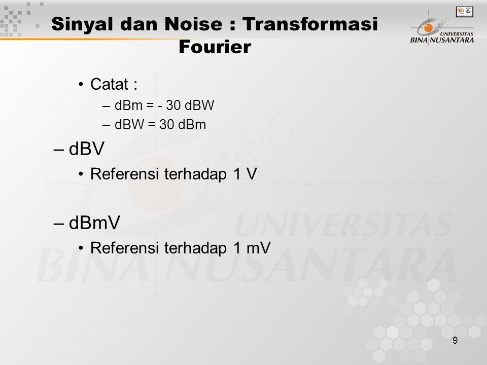 10 Analisis Fourier : –Jean Baptise Fourier, 1822 –Konsep dasar matematika untuk menganalisa suatu sinyal –Persamaan yang menggambarkan sinyal dalam dalam salah satu domain dapat ditransformasikan kedalam persamaan yang menggambarkan dalam domain lain.
