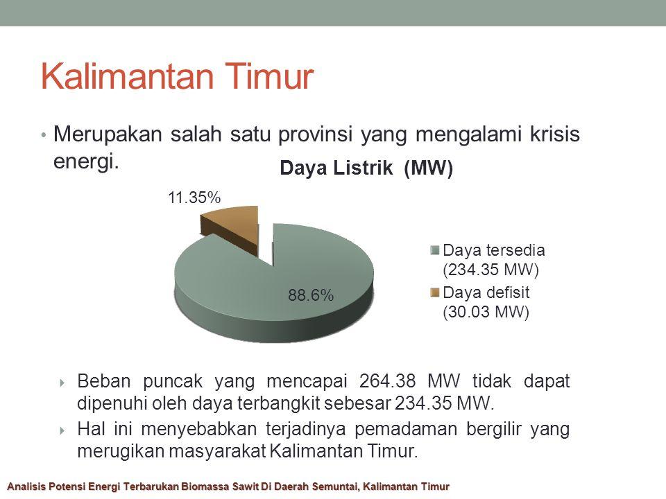 Metodologi Penelitian Mulai Menentukan Subjek Menentukan Objek Pengolahan Data Analisis Biomassa Sawit Analisis Potensi Pembangkitan Biomassa Selesai Analisis Potensi Energi Terbarukan Biomassa Sawit Di Daerah Semuntai, Kalimantan Timur