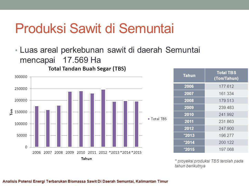 Produksi Sawit di Semuntai Luas areal perkebunan sawit di daerah Semuntai mencapai 17.569 Ha Tahun Total TBS (Ton/Tahun) 2006177.612 2007161.334 2008179.513 2009239.483 2010241.992 2011231.863 2012247.900 *2013196.277 *2014200.122 *2015197.068 * proyeksi produksi TBS terolah pada tahun berikutnya Analisis Potensi Energi Terbarukan Biomassa Sawit Di Daerah Semuntai, Kalimantan Timur