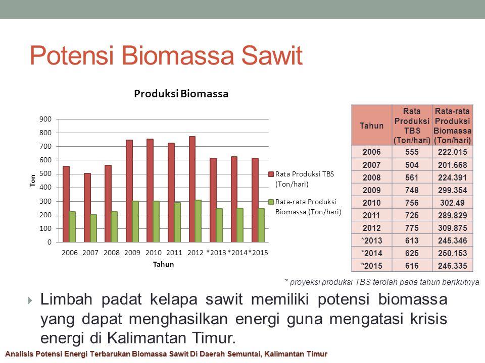 Analisis Pembangkitan Biomassa 1.