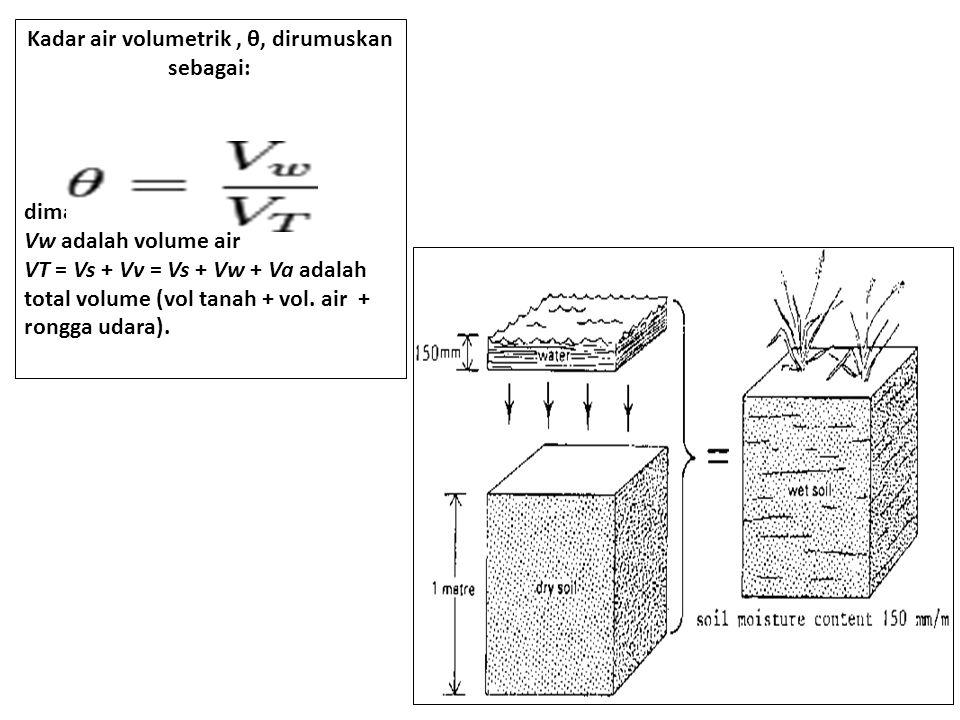 4 Kadar air volumetrik, θ, dirumuskan sebagai: dimana : Vw adalah volume air VT = Vs + Vv = Vs + Vw + Va adalah total volume (vol tanah + vol.