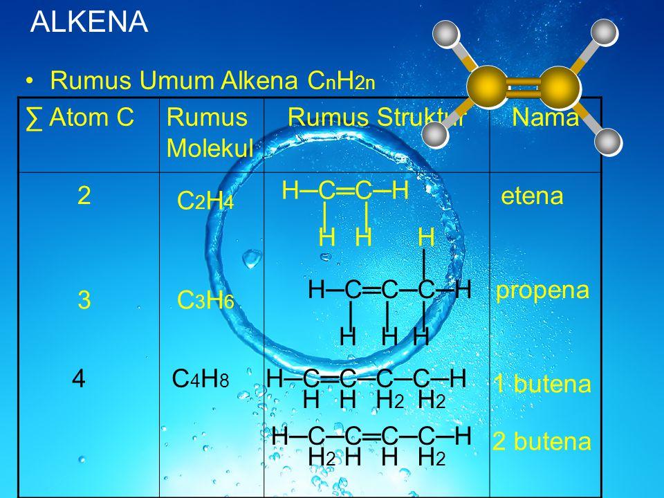 ALKENA Rumus Umum Alkena C n H 2n ∑ Atom CRumus Molekul Rumus StrukturNama 2 C2H4C2H4 H─C═C─H ││ HH 3C3H6C3H6 H─C═C─C─H ││ H2H2 │ │ H HHH 4C4H8C4H8 H─