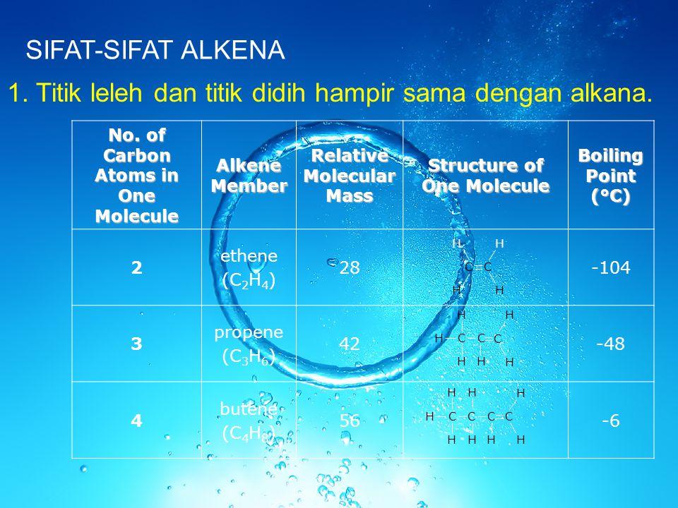 SIFAT-SIFAT ALKENA 1. Titik leleh dan titik didih hampir sama dengan alkana. No. of Carbon Atoms in One Molecule Alkene Member Relative Molecular Mass