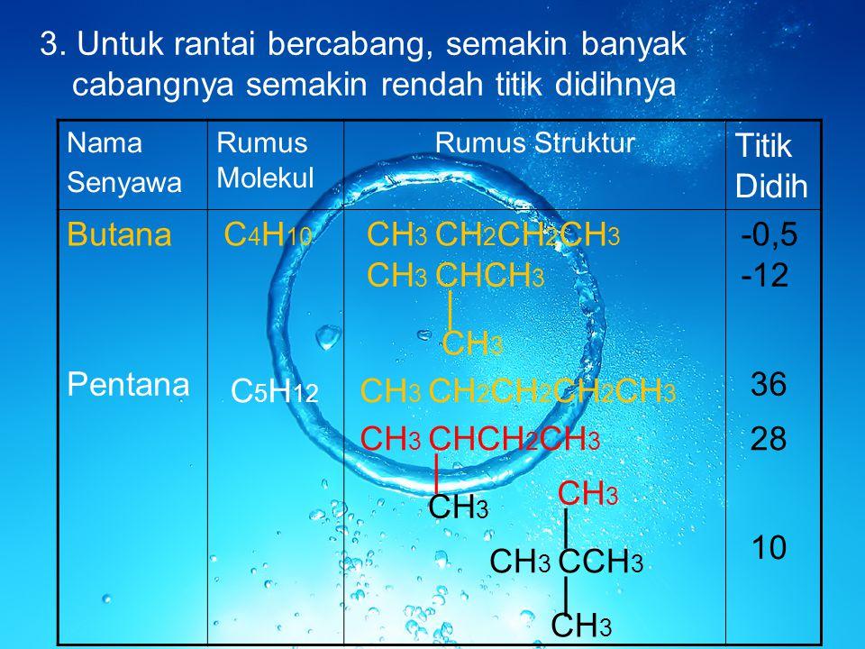 3. Untuk rantai bercabang, semakin banyak cabangnya semakin rendah titik didihnya Nama Senyawa Rumus Molekul Rumus Struktur Titik Didih ButanaC 4 H 10