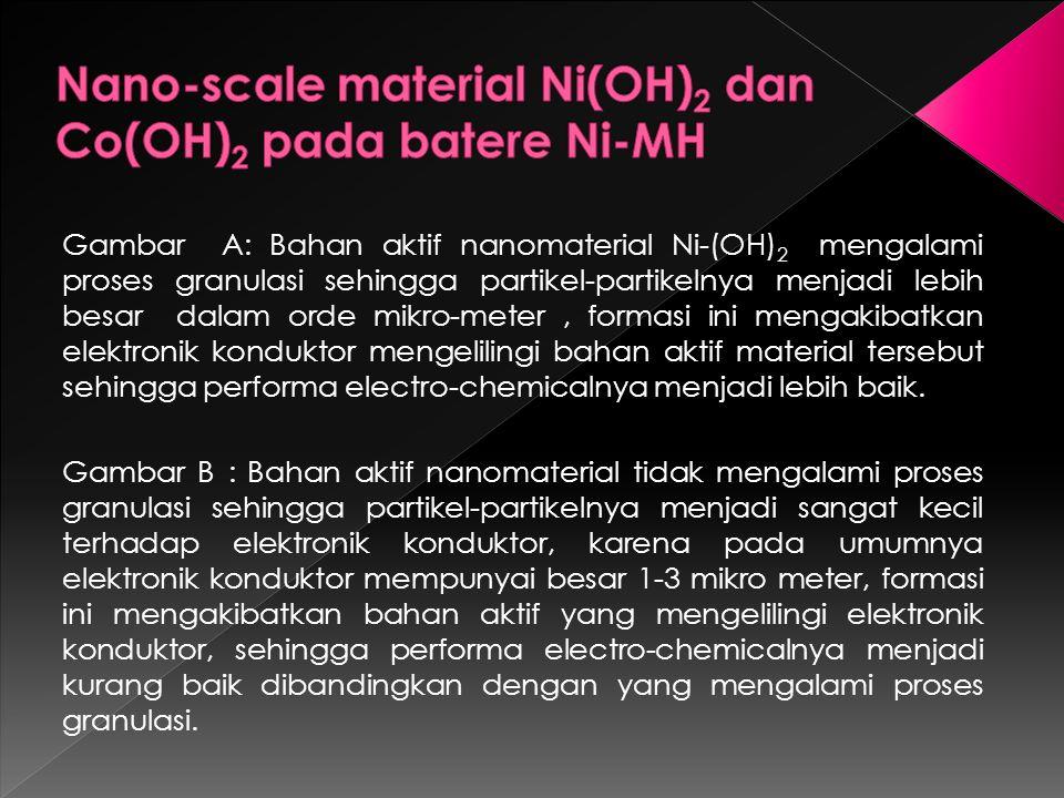 Gambar A: Bahan aktif nanomaterial Ni-(OH) 2 mengalami proses granulasi sehingga partikel-partikelnya menjadi lebih besar dalam orde mikro-meter, formasi ini mengakibatkan elektronik konduktor mengelilingi bahan aktif material tersebut sehingga performa electro-chemicalnya menjadi lebih baik.