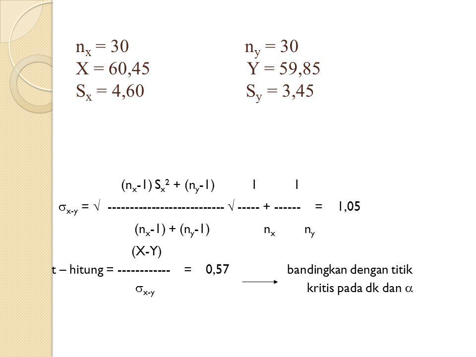(n x -1) S x 2 + (n y -1) 1 1  x-y =  ---------------------------  ----- + ------ = 1,05 (n x -1) + (n y -1) n x n y (X-Y) t – hitung = -----------