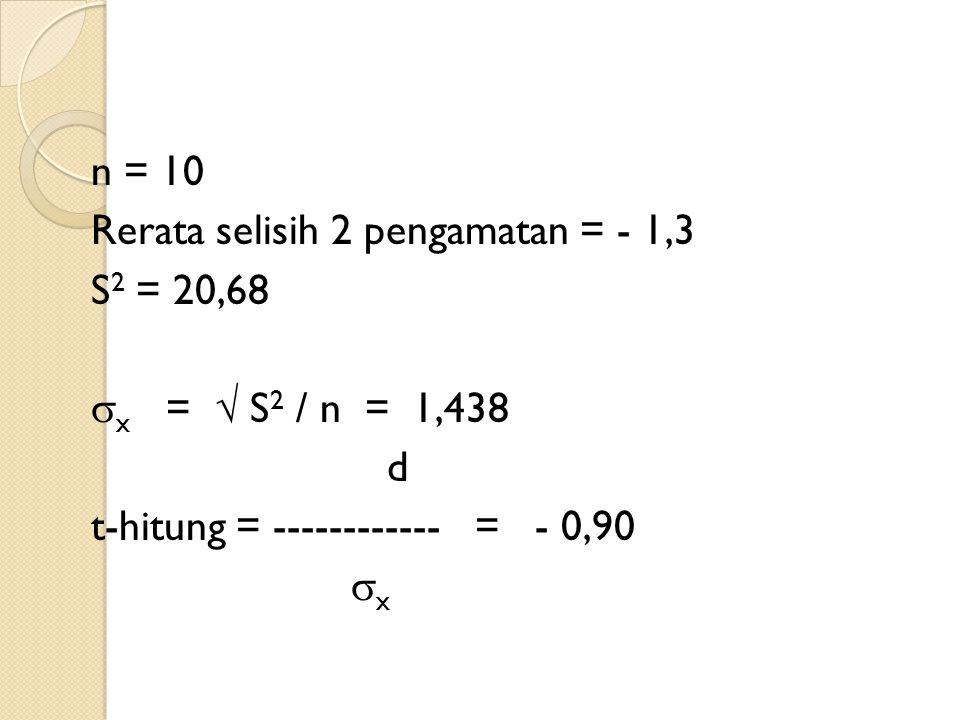 n = 10 Rerata selisih 2 pengamatan = - 1,3 S 2 = 20,68  x =  S 2 / n = 1,438 d t-hitung = ------------ = - 0,90  x