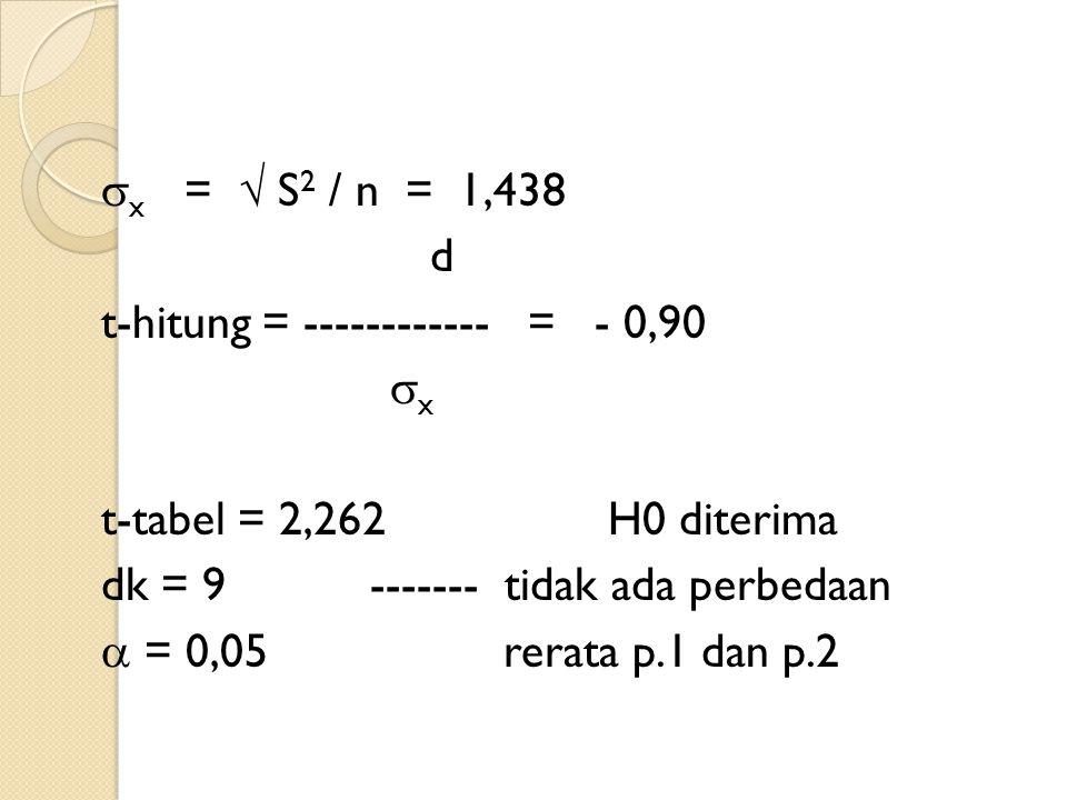 x =  S 2 / n = 1,438 d t-hitung = ------------ = - 0,90  x t-tabel = 2,262 H0 diterima dk = 9 ------- tidak ada perbedaan  = 0,05 rerata p.1 dan