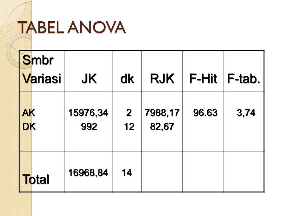 TABEL ANOVA SmbrVariasiJKdkRJKF-HitF-tab. AKDK15976,34 992 992 2 12 127988,17 82,67 82,67 96.63 96.63 3,74 3,74 Total16968,84 14 14