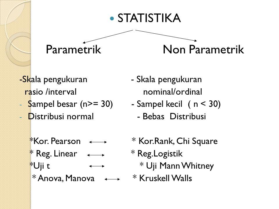 STATISTIKA Parametrik Non Parametrik -Skala pengukuran - Skala pengukuran rasio /interval nominal/ordinal - Sampel besar (n>= 30) - Sampel kecil ( n <