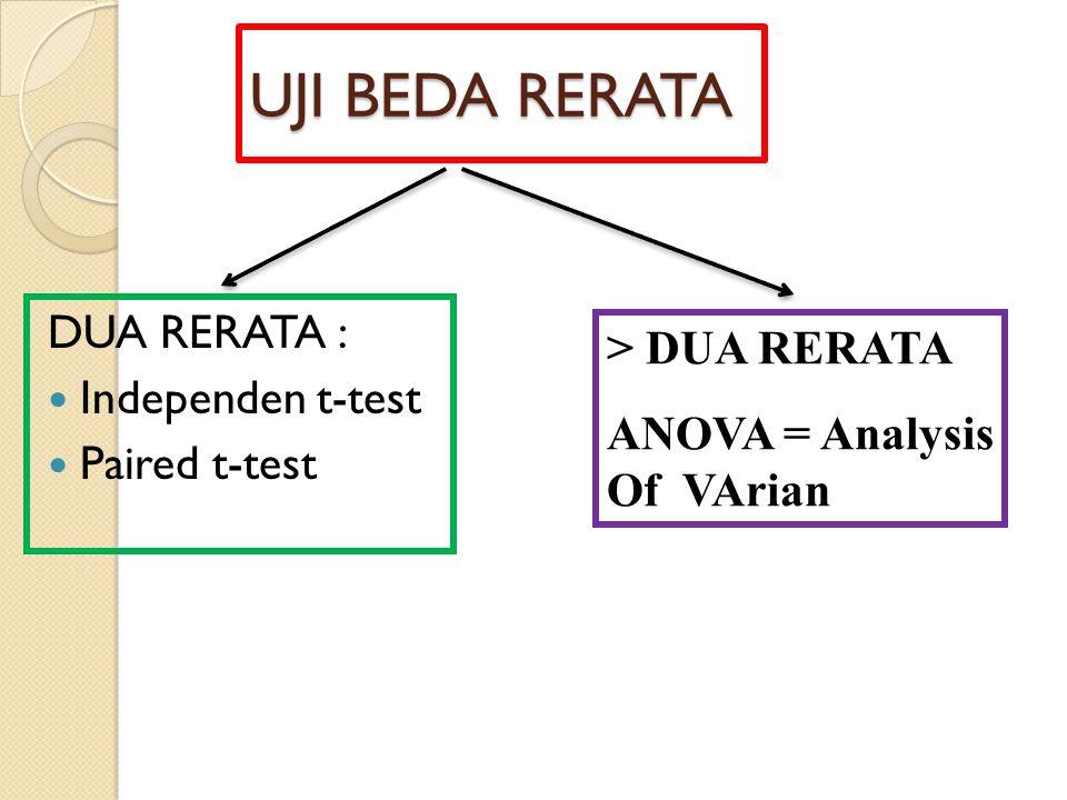 INDEPENDENT t - TEST RERATA DARI DUA KELOMPOK DATA YANG BERBEDA SAMPEL KECIL H0 :  A =  B H1 :  A   B (X-Y) (n x -1) S x 2 + (n y -1) 1 1 t – hitung = ------------  x-y =  ---------------------------  ----- + ------  x-y (n x -1) + (n y -1) n x n y