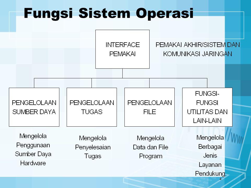 5 Bahasa Pemrograman Bahasa mesin (generasi I) Bahasa assembler (generasi II) Bahasa tingkat tinggi (generasi III) –COBOL –Basic –Fortran Bahasa berorientasi object –C++ –Visual Basic