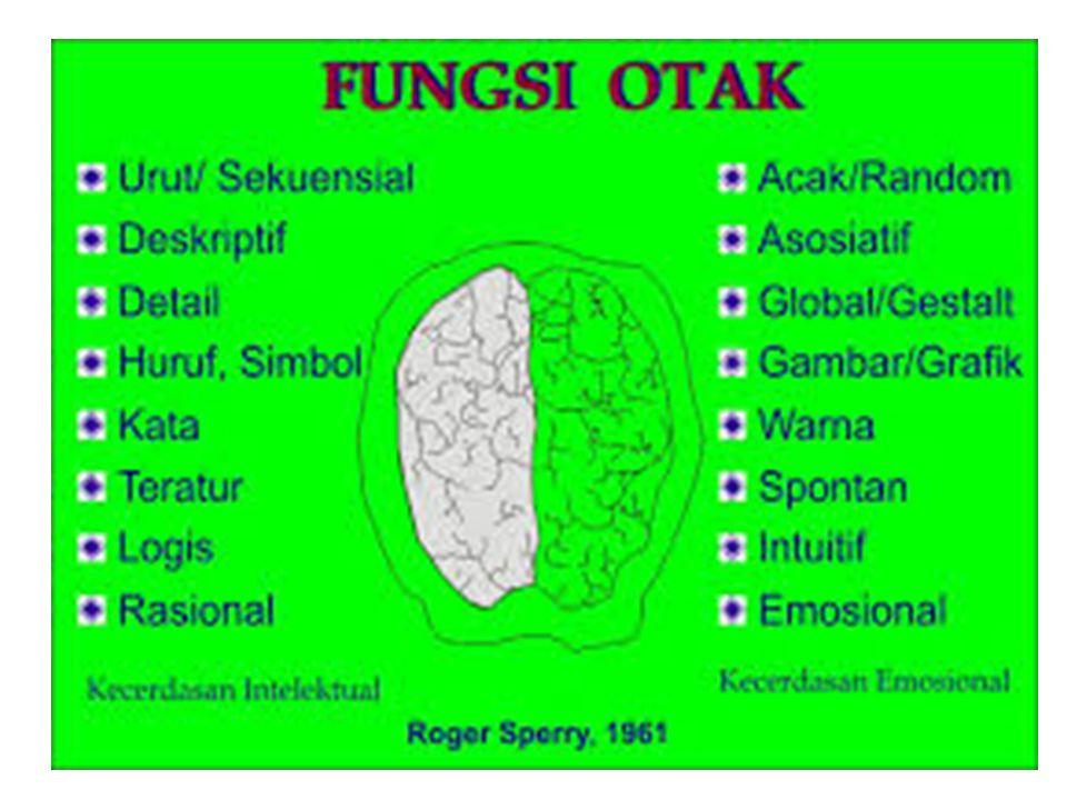 Kedudukannya sebagai bahasa Negara, bahasa Indonesia berfungsi sebagai (1) bahasa resmi kenegaraan, (2) bahasa pengantar dalam dunia pendidikan, (3) alat perhubungan di tingkat nasional, dan (4) alat pengembangan kebudayaan, ilmu pengetahuan, dan teknologi.