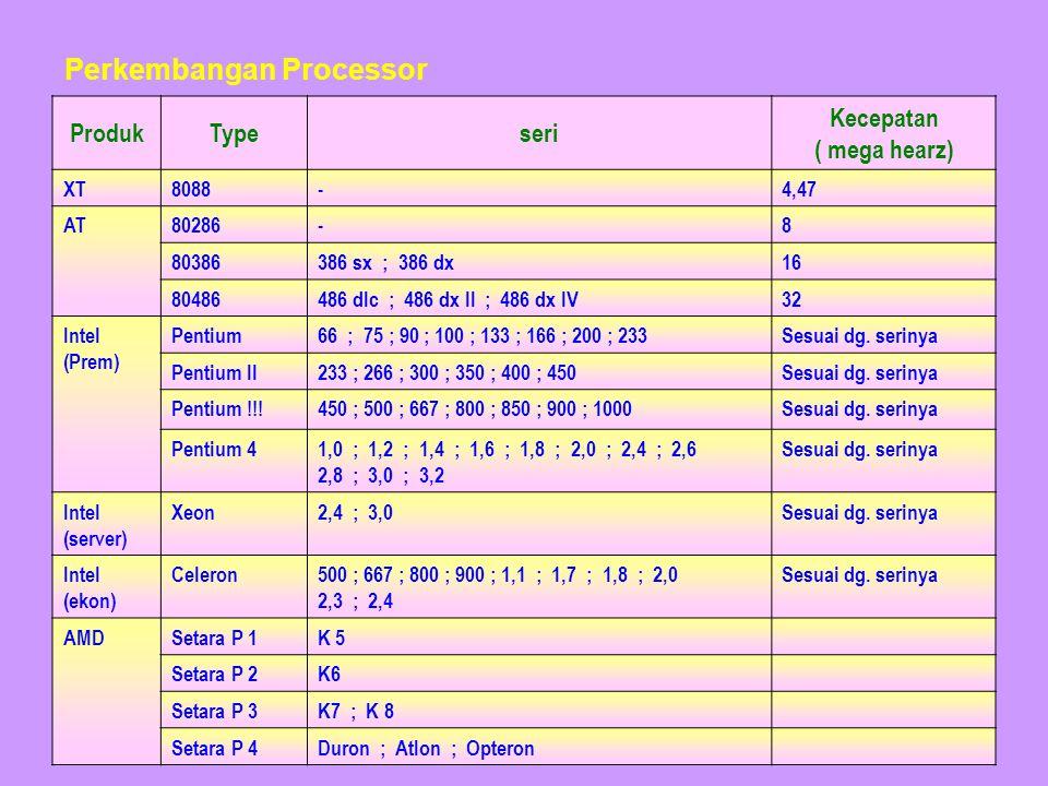 ProdukTypeseri Kecepatan ( mega hearz) XT8088-4,47 AT80286-8 80386386 sx ; 386 dx16 80486486 dlc ; 486 dx II ; 486 dx IV32 Intel (Prem) Pentium66 ; 75 ; 90 ; 100 ; 133 ; 166 ; 200 ; 233Sesuai dg.