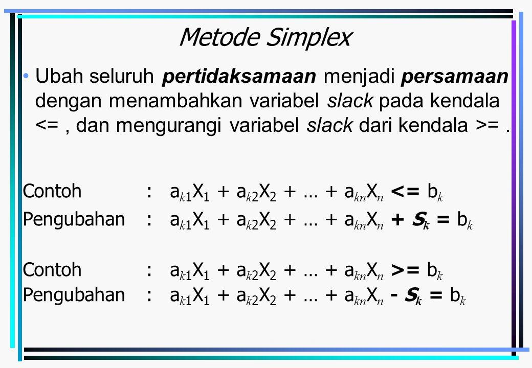 Emirul Bahar - Metode Simplex4-2 Metode Simplex Contoh: a k 1 X 1 + a k 2 X 2 + … + a kn X n <= b k Pengubahan: a k 1 X 1 + a k 2 X 2 + … + a kn X n + S k = b k Contoh:a k 1 X 1 + a k 2 X 2 + … + a kn X n >= b k Pengubahan : a k 1 X 1 + a k 2 X 2 + … + a kn X n - S k = b k Ubah seluruh pertidaksamaan menjadi persamaan dengan menambahkan variabel slack pada kendala =.