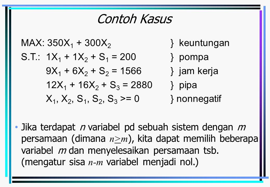 Emirul Bahar - Metode Simplex4-3 Contoh Kasus MAX: 350X 1 + 300X 2 } keuntungan S.T.:1X 1 + 1X 2 + S 1 = 200} pompa 9X 1 + 6X 2 + S 2 = 1566} jam kerja 12X 1 + 16X 2 + S 3 = 2880} pipa X 1, X 2, S 1, S 2, S 3 >= 0} nonnegatif Jika terdapat n variabel pd sebuah sistem dengan m persamaan (dimana n>m ), kita dapat memilih beberapa variabel m dan menyelesaikan persamaan tsb.