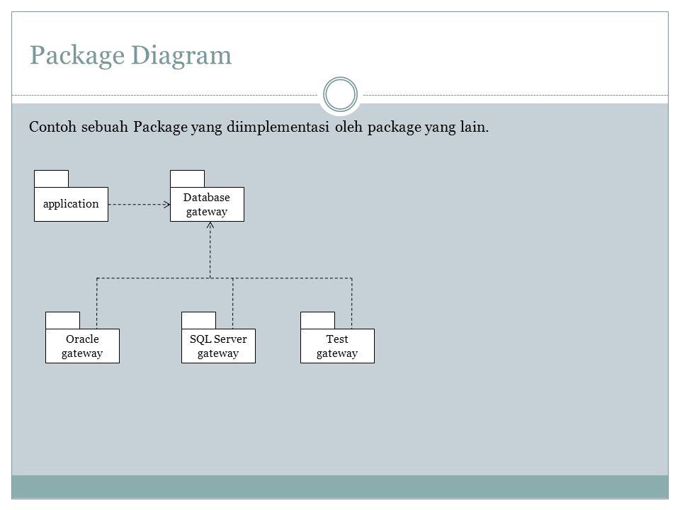 Package Diagram Contoh sebuah Package yang diimplementasi oleh package yang lain. application Database gateway Oracle gateway SQL Server gateway Test