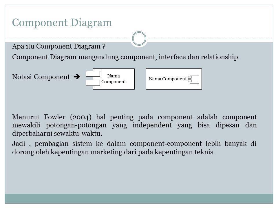 Component Diagram Apa itu Component Diagram ? Component Diagram mengandung component, interface dan relationship. Notasi Component  Menurut Fowler (2