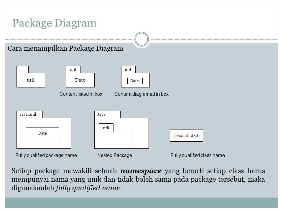Package Diagram Cara menampilkan Package Diagram util Date Content listed in box util Content diagramed in box Date Java::util Date Java util Fully qu