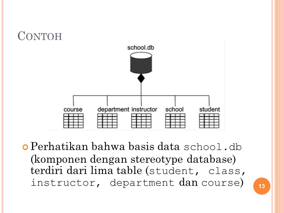C ONTOH Perhatikan bahwa basis data school.db (komponen dengan stereotype database) terdiri dari lima table ( student, class, instructor, department d