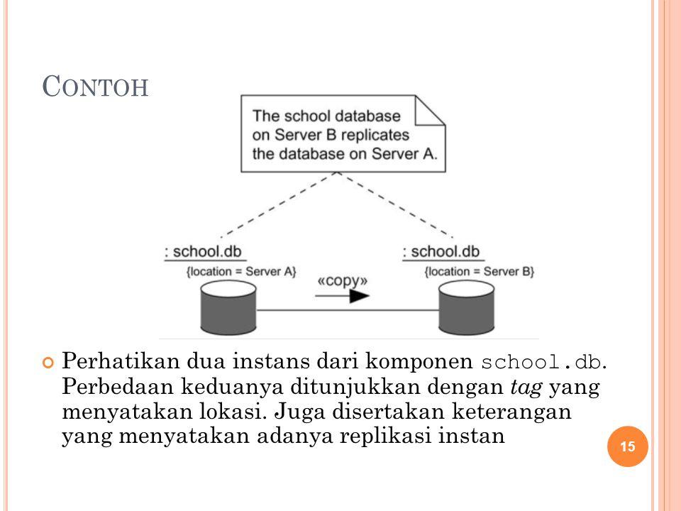 C ONTOH Perhatikan dua instans dari komponen school.db. Perbedaan keduanya ditunjukkan dengan tag yang menyatakan lokasi. Juga disertakan keterangan y