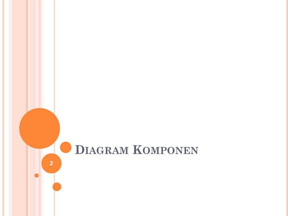 Komponen adalah bagian fisik atau replaceable dari sistem yang bersesuaian dan menyediakan realisasi dari sekumpulan interface Diagram komponen menunjukkan organisasi dan ketergantungan antar komponen Diagram komponen tidak hanya penting untuk visualisasi, spesifikasi, dan dokumentasi, tapi juga mengembangkan executable system.