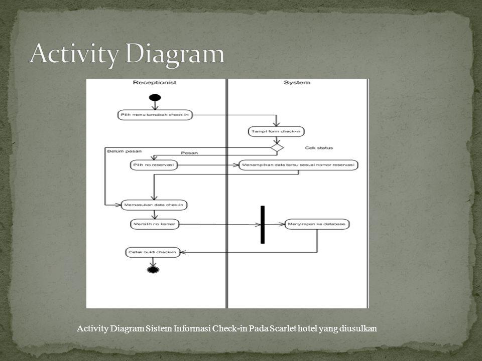Activity Diagram Sistem Informasi Check-in Pada Scarlet hotel yang diusulkan