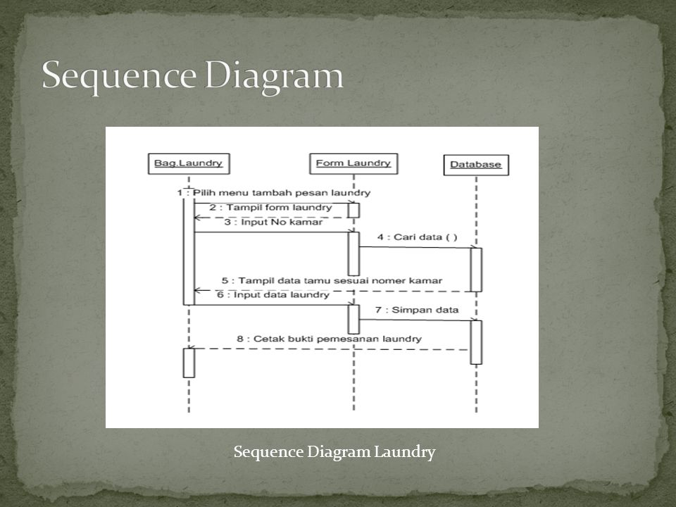 Sequence Diagram Laundry
