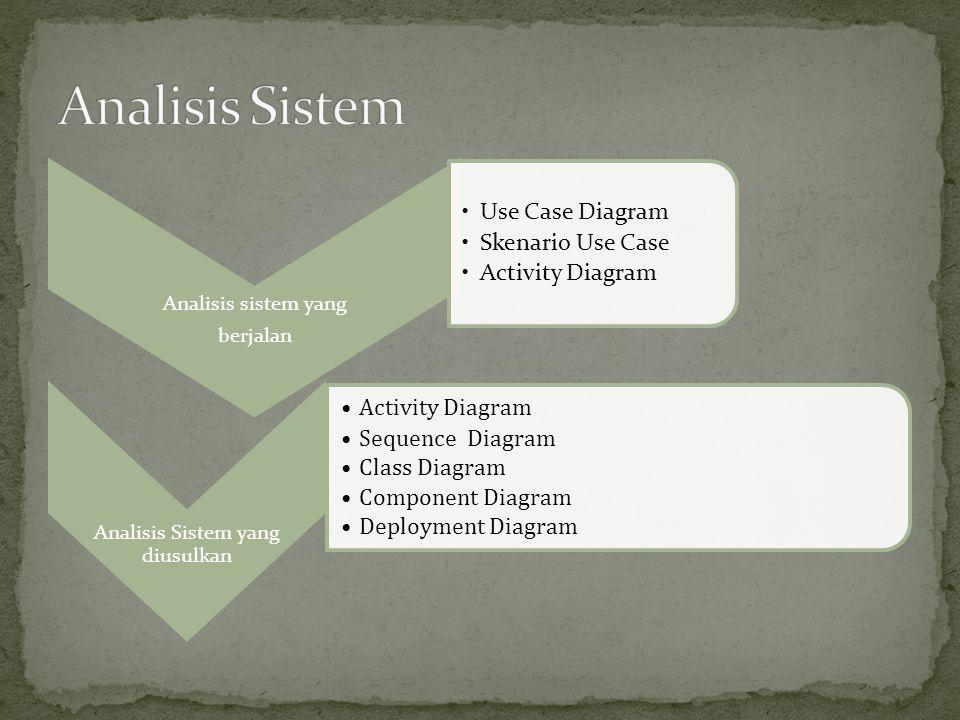 Analisis sistem yang berjalan Use Case Diagram Skenario Use Case Activity Diagram Analisis Sistem yang diusulkan Activity Diagram Sequence Diagram Cla