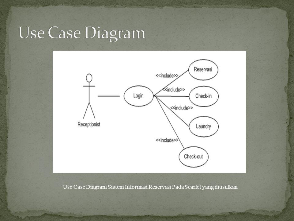 Use Case Diagram Sistem Informasi Reservasi Pada Scarlet yang diusulkan