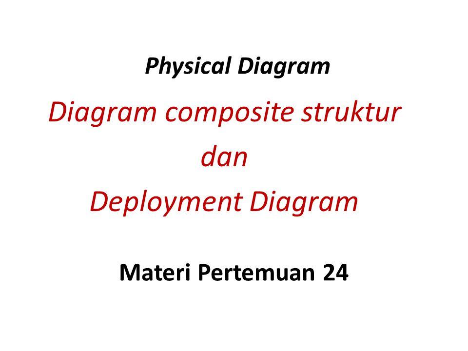 Physical Diagram terdiri dari – Deployment diagram Menunjukkan hubungan fisik antara hardware dan software pada suatu sistem – Component diagram Menunjukkan bagian2 dari software dan bagaimana tiap bagian tsb saling berinteraksi