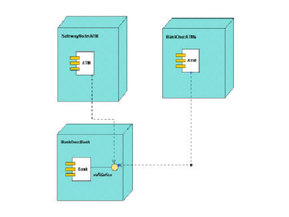 Deployment Diagram 5 Registration Database Library Dorm Main Building