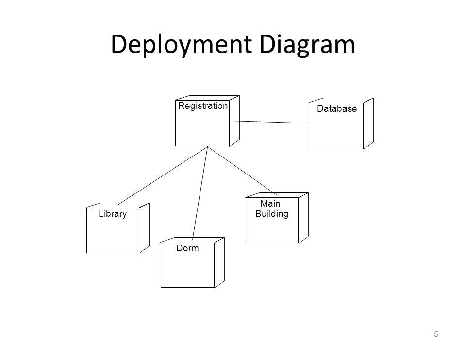 Diagram Deployment Berisi: – Node – Relasi : dependensi, asosiasi – Tambahan: catatan (note) dan batasan (constraint) Fungsi: – Model statik distribusi komponen pada perangkat keras