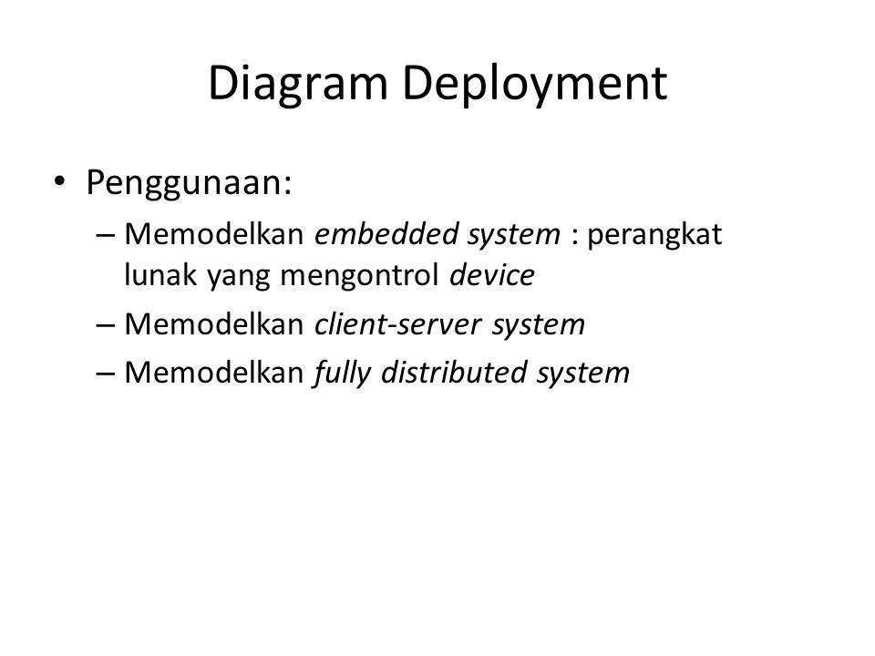 Diagram Deployment Penggunaan: – Memodelkan embedded system : perangkat lunak yang mengontrol device – Memodelkan client-server system – Memodelkan fully distributed system