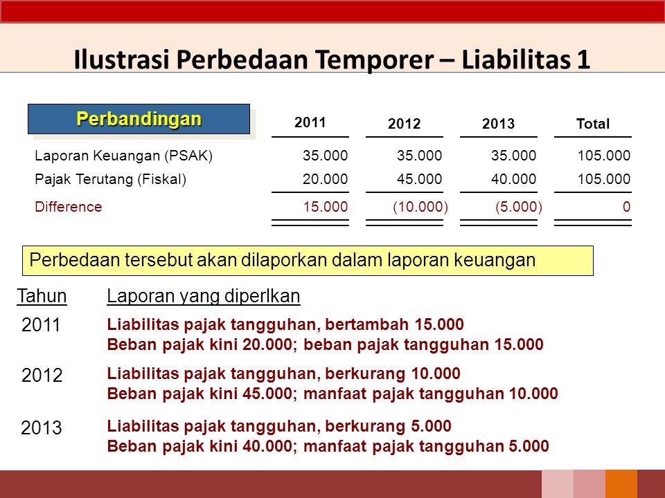 Laporan Keuangan (PSAK) Pajak Terutang (Fiskal) Difference 35.000 20.000 15.000 35.000 2012 45.000 (10.000) 35.000 2013 40.000 (5.000) 105.000 Total 1