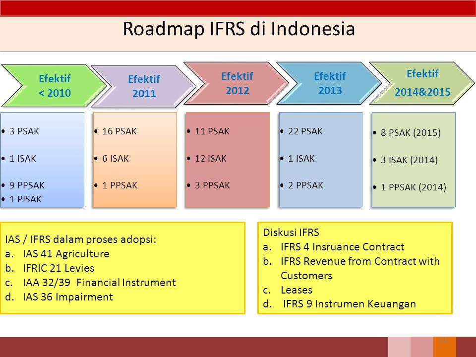 Roadmap IFRS di Indonesia 14 IAS / IFRS dalam proses adopsi: a.IAS 41 Agriculture b.IFRIC 21 Levies c.IAA 32/39 Financial Instrument d.IAS 36 Impairme