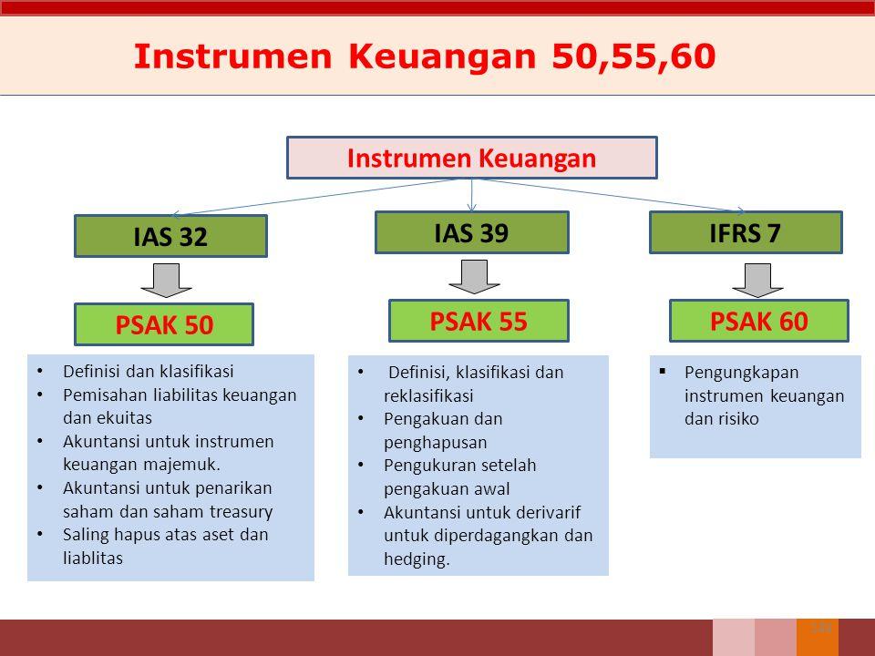 148 Instrumen Keuangan 50,55,60 Definisi dan klasifikasi Pemisahan liabilitas keuangan dan ekuitas Akuntansi untuk instrumen keuangan majemuk. Akuntan
