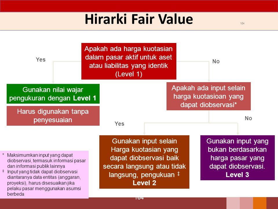 Hirarki Fair Value 164 Apakah ada harga kuotasian dalam pasar aktif untuk aset atau liabilitas yang identik (Level 1) Apakah ada input selain harga ku